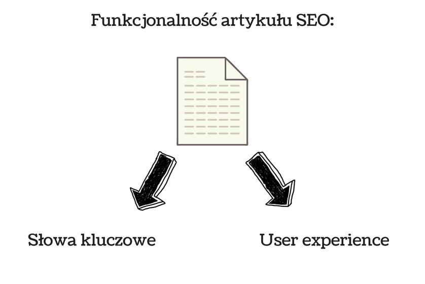 wykres przedstawiający jaką funkcjonalność ma pisanie artykułów w sieci