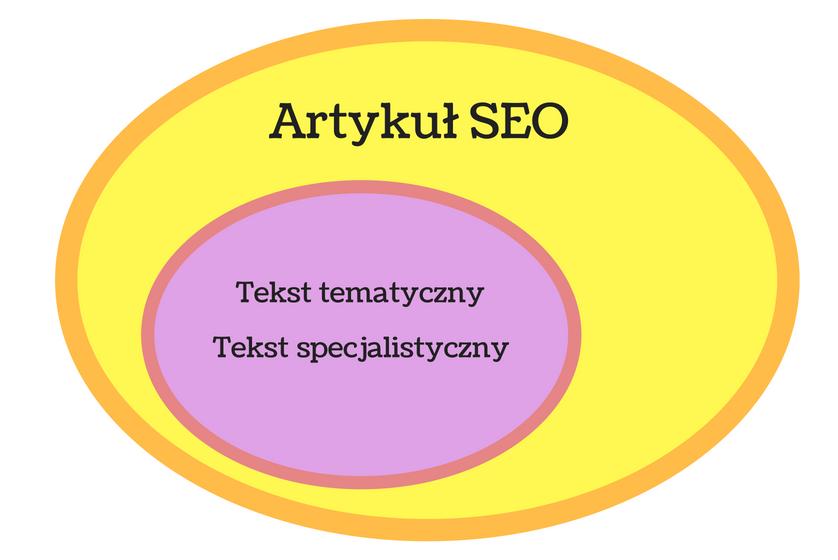 pisanie artykułów seo a tekst tematyczny i specjalistyczny - różnice