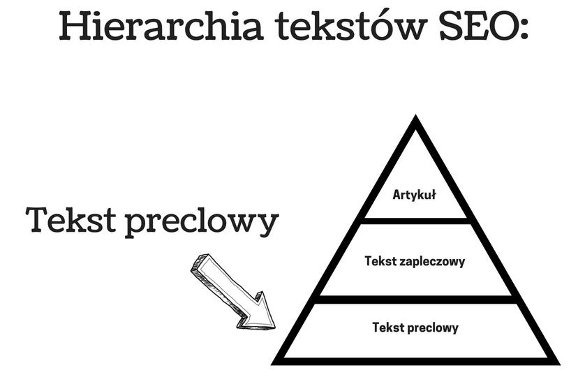wykres przedstawiający tekst preclowy