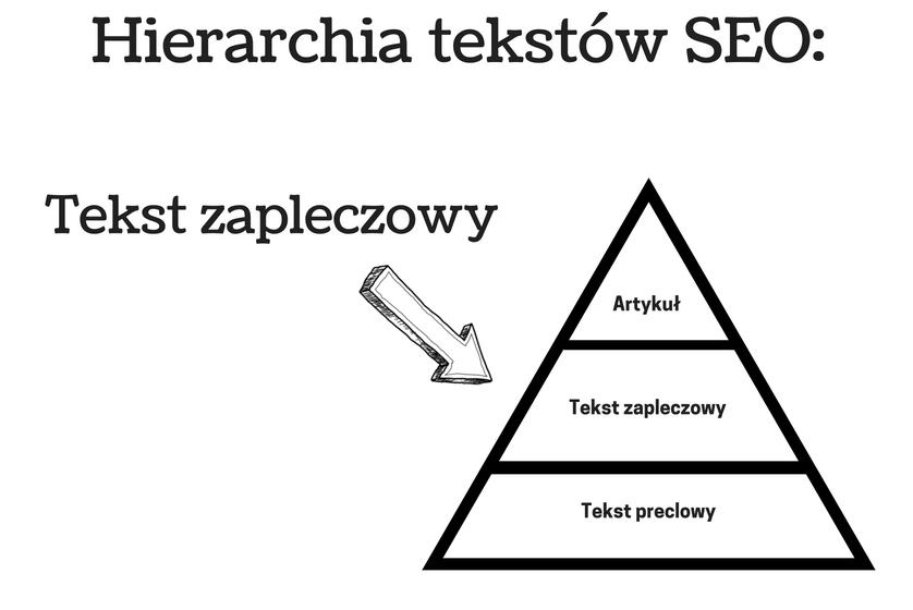 wykres przedstawiający tekst zapleczowy