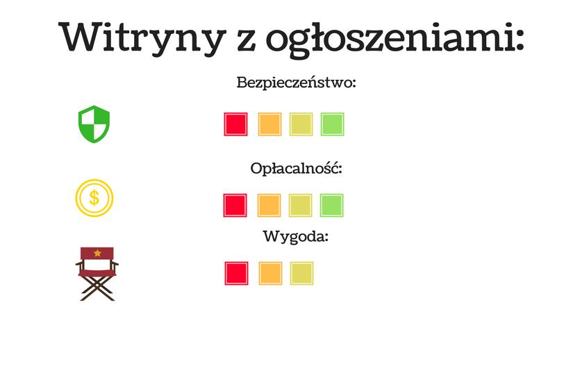 wykres przedstawiający jak opłacalne jest pisanie tekstów na portalach z ogłoszeniami