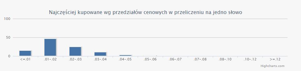 giełda tekstów wykres statystyka cena