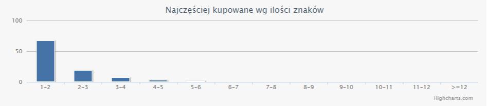 giełda tekstów wykres przedstawiający długość tekstów