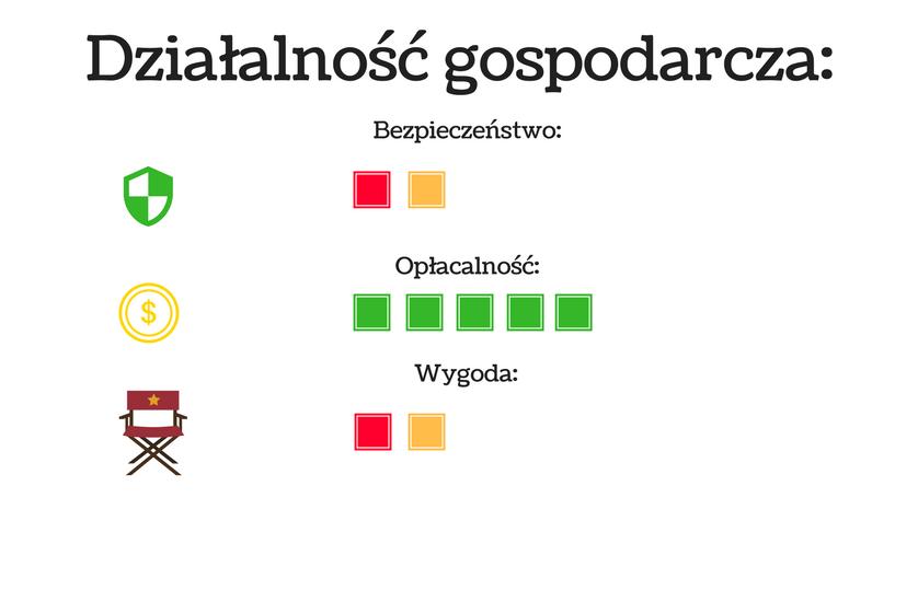 wykres przedstawiający pisanie tekstów jako działalność gospodarczą