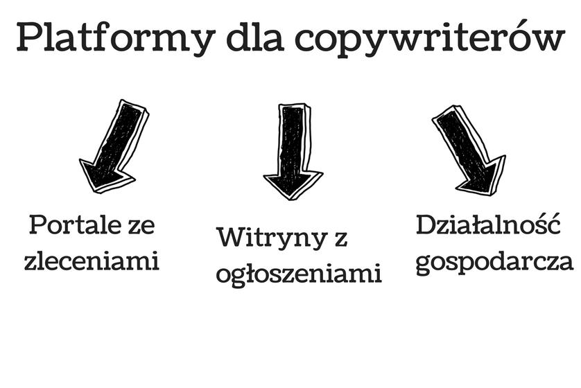 platformy które umożliwiają pisanie tekstów