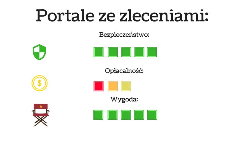 wykres przedstawiający cechy pisania na portalu ze zleceniami
