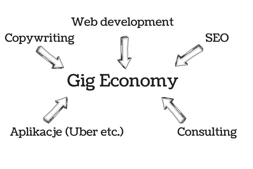 wykres przedstawiający zawody w gig economy
