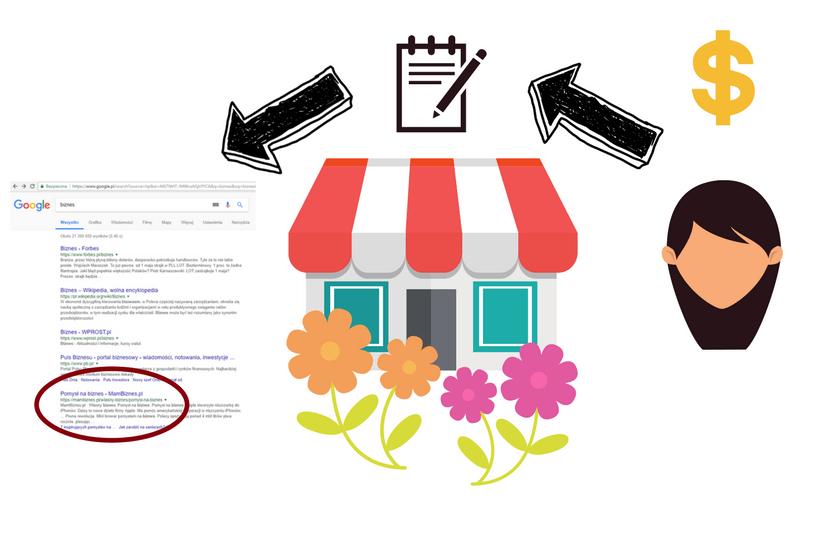 Obraz przedstawiający, jak copywriter może pomóc rozwinąć Twój biznes.