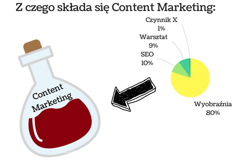 wykres pokazujący z czego składa się content marketing