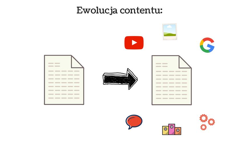 wykres przedstawiający jak zmienia się content