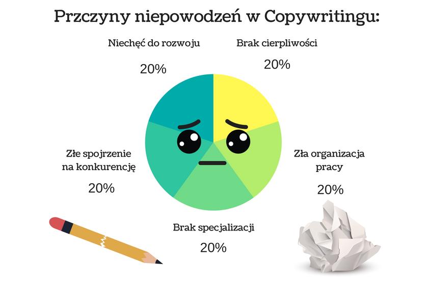 wykres przedstawiający przyczyny niepowodzenia w copywritingu