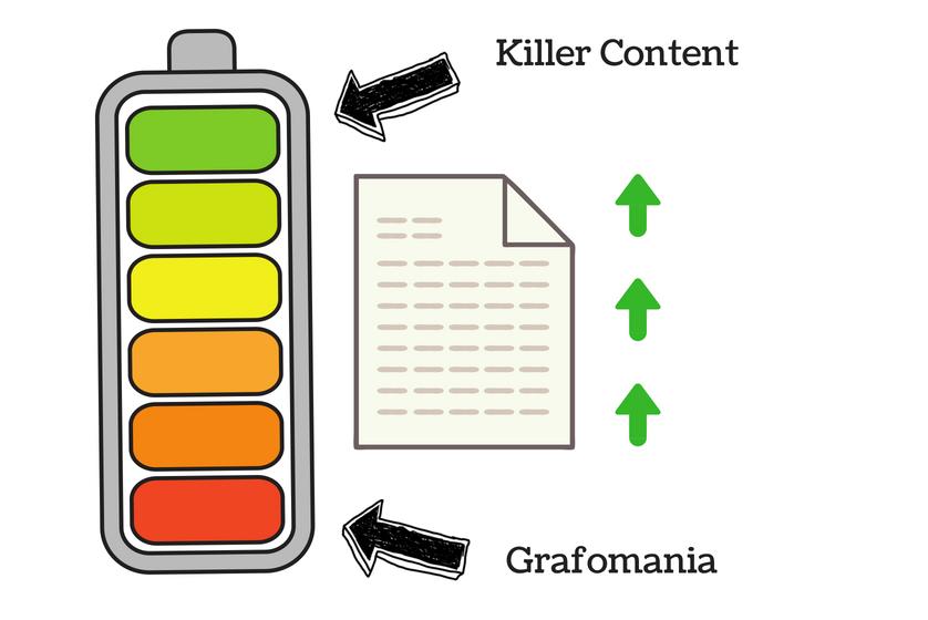 wykres przedstawiający różnicę pomiędzy killer content a grafomanią