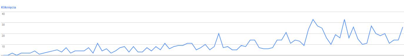 wykres przedstawiający jak Google testuje content bloga