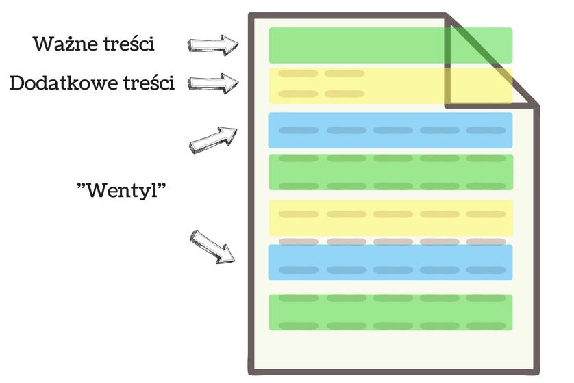 zasada odwróconej piramidy a warstwowa kompozycja treści - wykres