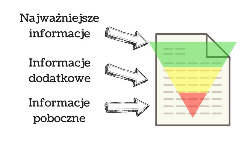 wykres przedstawiający jak działa zasada odwróconej piramidy