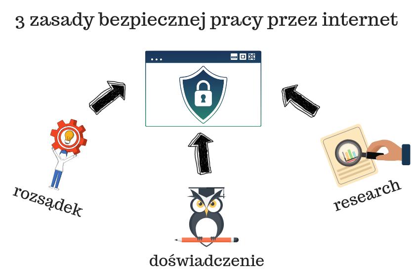 wykres przedstawiający 3 zasady bezpiecznej pracy przez internet
