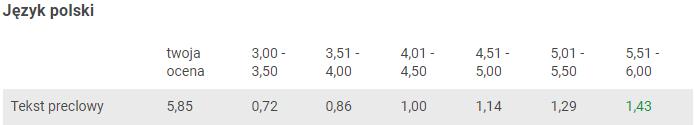 Obraz przedstawiający tabelę wynagrodzeń na portalu Textbookers, dzięki której dowiesz się ile można dorobić w domu.