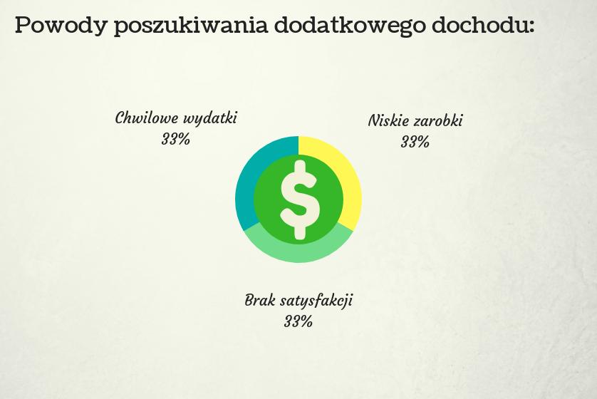 Wykres przedstawiający dlaczego dodatkowy dochód może być potrzebny każdemu.