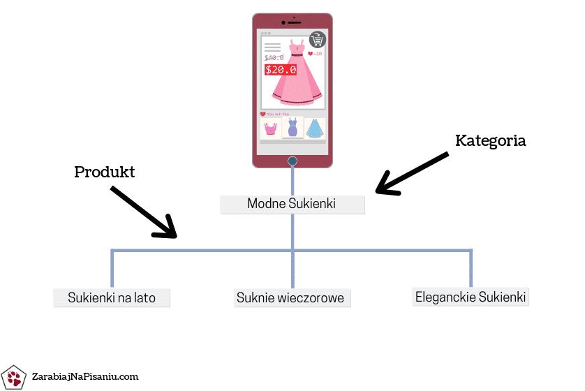 Wykres przedstawiający prawidłową strukturę opisów produktu w sklepie internetowym.