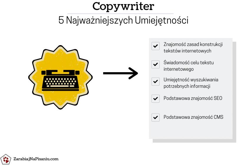 Wykres przedstawiający co musi umieć copywriter.