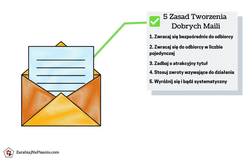 Wykres przedstawiający jak napisać dobry mail w e-mail marketingu.