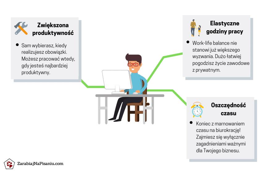 Wykres przedstawiający trzy największe zalety pracy w domu w pełnym wymiarze czasu.