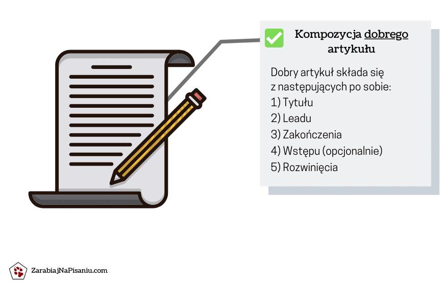 Schemat przedstawiający konstrukcję dobrego artykułu.