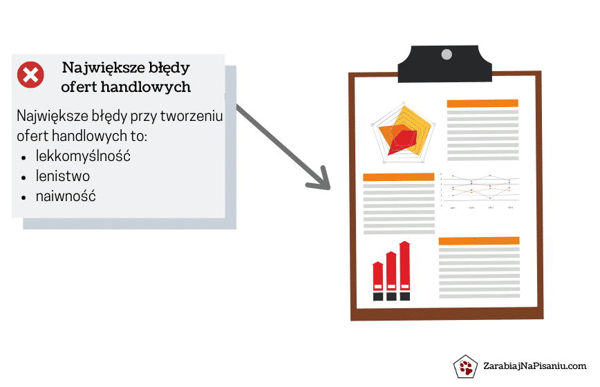 Wykres przedstawiający 3 największe błędy przy pisaniu ofert handlowych.