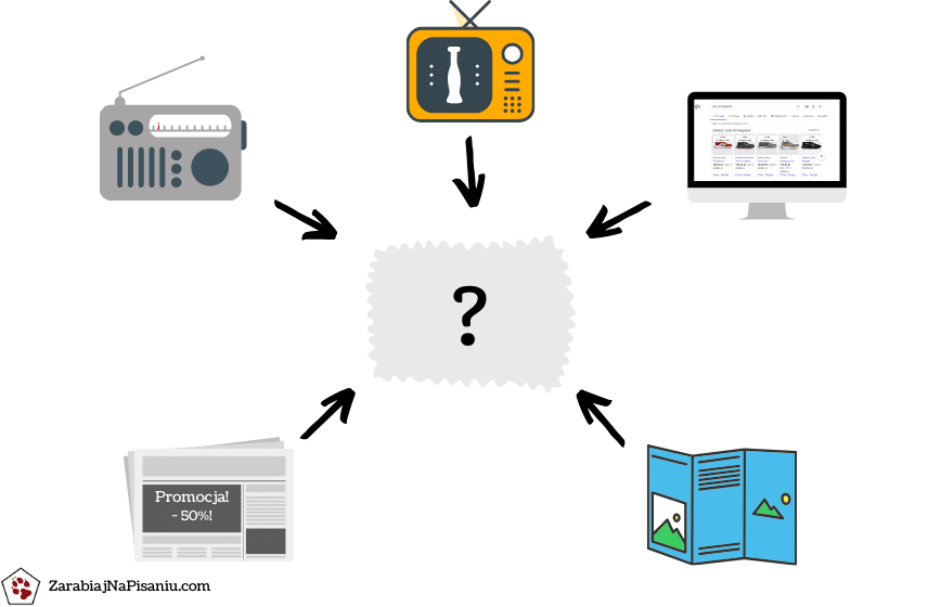 Wykres przedstawiający jak napisać reklamę produktu.
