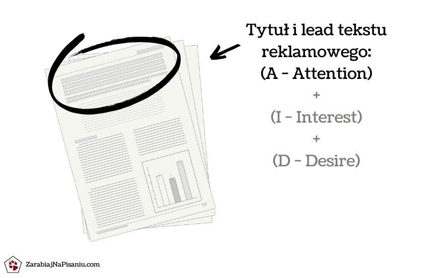 Wykres przedstawiający jak napisać tytuł oraz lead reklamy produktu.