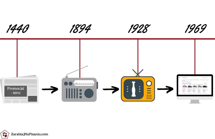 Obraz przedstawiający, jak rozwój kanałów komunikacji marketingowej wpływa na pisanie reklam produktu.
